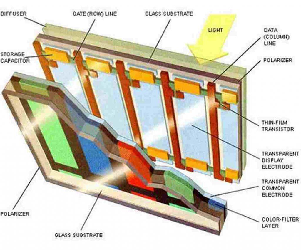 máy chiếu theo phương pháp LCD