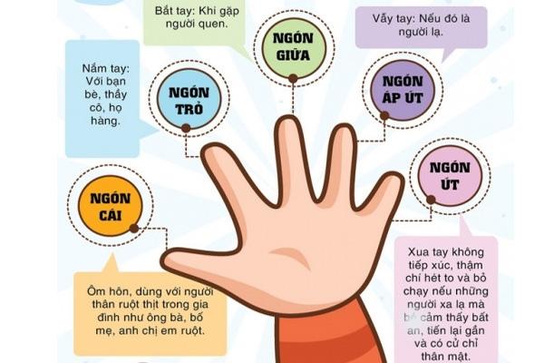 Kỹ năng sống quy tắc 5 ngón tay